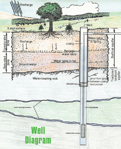 Well Drilling Diagram